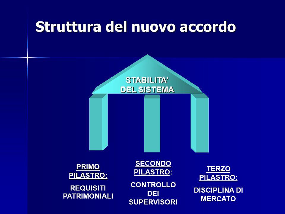 Struttura del nuovo accordo PRIMO PILASTRO: REQUISITI PATRIMONIALI SECONDO PILASTRO: CONTROLLO DEI SUPERVISORI TERZO PILASTRO: DISCIPLINA DI MERCATO S