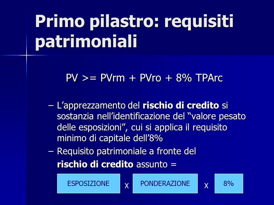 """PV >= PVrm + PVro + 8% TPArc PV >= PVrm + PVro + 8% TPArc –L'apprezzamento del rischio di credito si sostanzia nell'identificazione del """"valore pesato"""