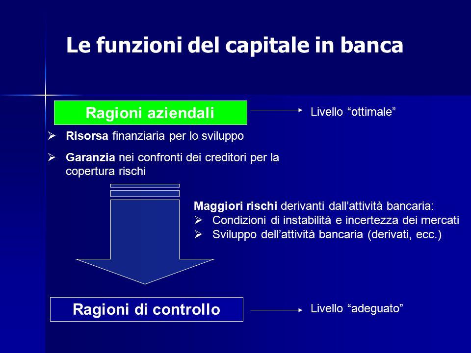 Le funzioni del capitale in banca Ragioni aziendali Ragioni di controllo  Risorsa finanziaria per lo sviluppo  Garanzia nei confronti dei creditori