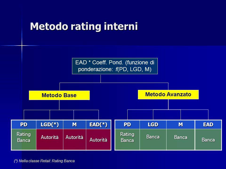 PDLGD(*)MEAD(*) RatingBanca Autorit à EAD * Coeff. Pond. (funzione di ponderazione: f(PD, LGD, M) Metodo Base Metodo AvanzatoPDLGDMEADRatingBancaBanca