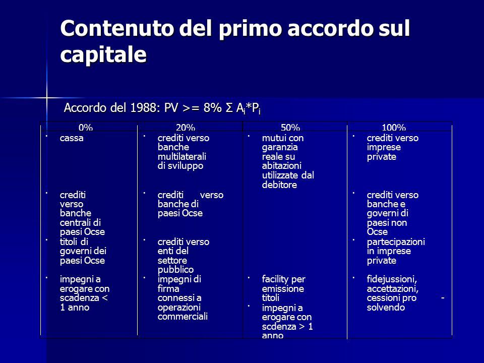 Contenuto del primo accordo sul capitale Accordo del 1988: PV >= 8% Σ A i *P i 0% 20% 50% 100% · cassa · crediti verso banche multilaterali di svilupp