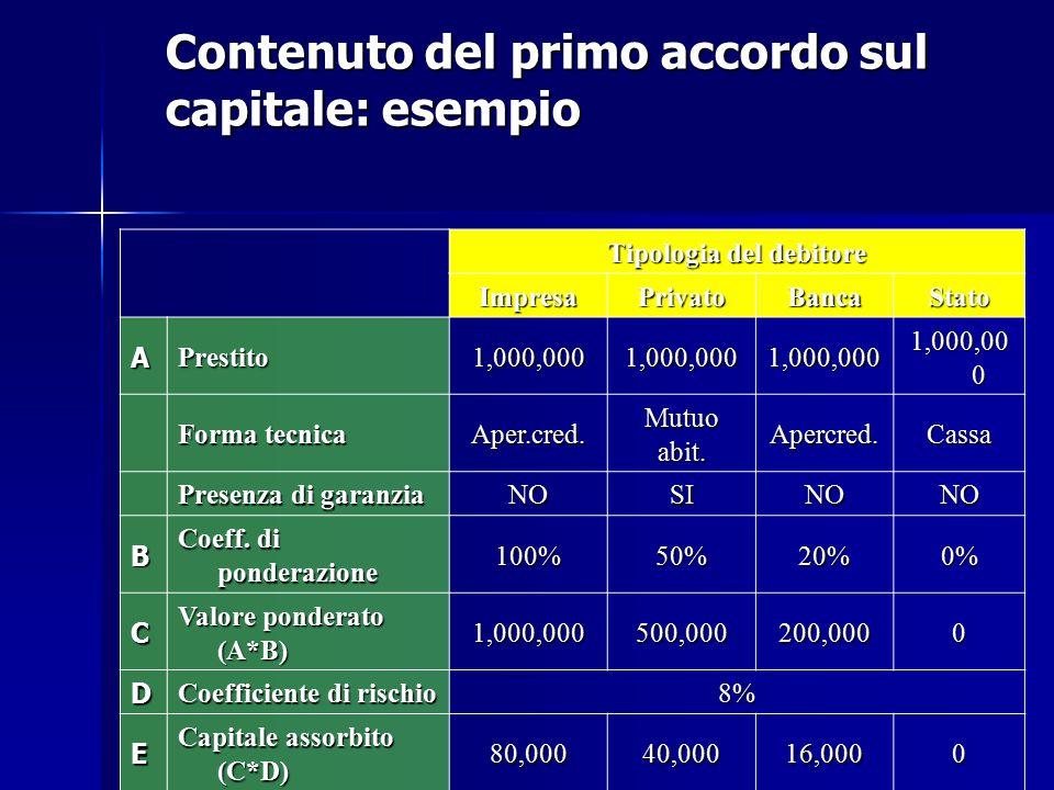 Contenuto del primo accordo sul capitale: esempio Tipologia del debitore ImpresaPrivatoBancaStato APrestito1,000,0001,000,0001,000,000 1,000,00 0 Form