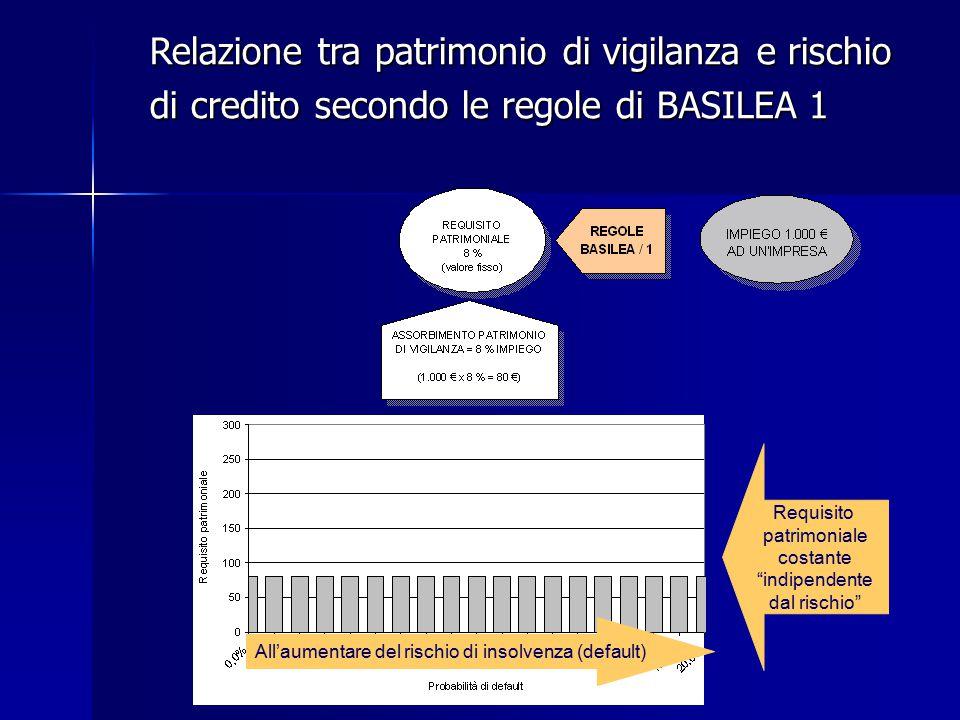 """Relazione tra patrimonio di vigilanza e rischio di credito secondo le regole di BASILEA 1 Requisito patrimoniale costante """"indipendente dal rischio"""" A"""