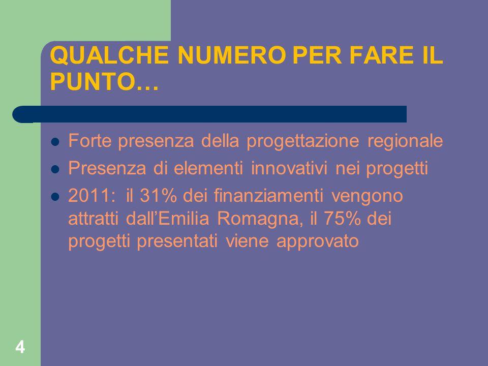 4 QUALCHE NUMERO PER FARE IL PUNTO… Forte presenza della progettazione regionale Presenza di elementi innovativi nei progetti 2011: il 31% dei finanziamenti vengono attratti dall'Emilia Romagna, il 75% dei progetti presentati viene approvato