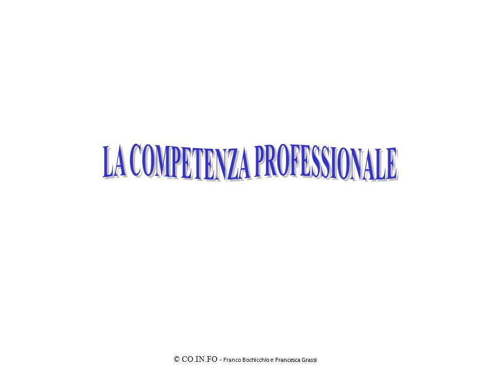 Francesca Grassi © CO.IN.FO - Franco Bochicchio e Francesca Grassi MOTIVAZIONE MOTIVAZIONE E SODDISFAZIONE SODDISFAZIONE ADEMPIMENTO RINUNCIA SFIDA COINVOLGIMENTO + +