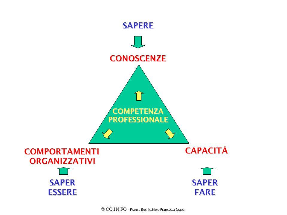 Le nuove competenze (Isfol, 1999) DIAGNOSTICARE RELAZIONARSI AFFRONTARE Osservare Analizzare Interpretare Recepire….