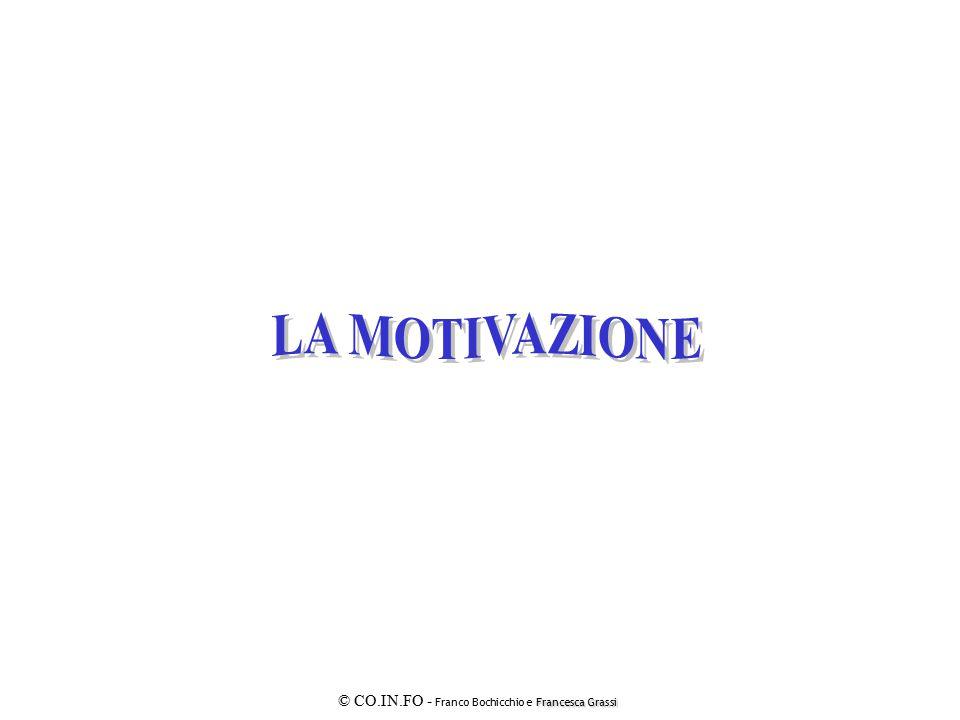 Francesca Grassi © CO.IN.FO - Franco Bochicchio e Francesca Grassi LE RISORSE E I BISOGNI FISIOLOGICI SICUREZZA RELAZIONALI STIMA AUTOREALIZZAZIONE liberamente tratto da E.