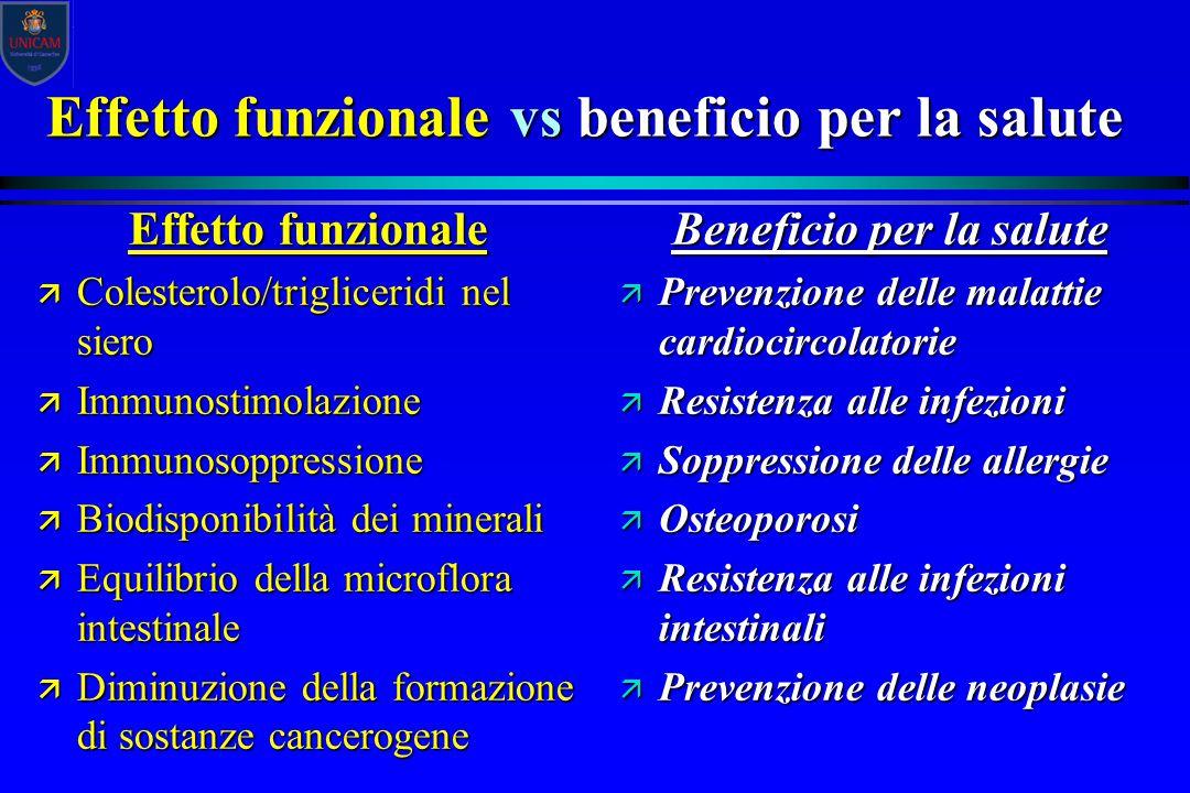Effetto funzionale vs beneficio per la salute Effetto funzionale ä Colesterolo/trigliceridi nel siero ä Immunostimolazione ä Immunosoppressione ä Biod