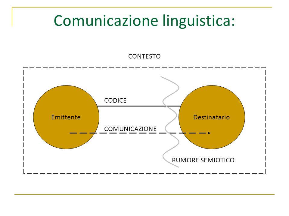 Comunicazione linguistica: CONTESTO CODICE COMUNICAZIONE RUMORE SEMIOTICO EmittenteDestinatario