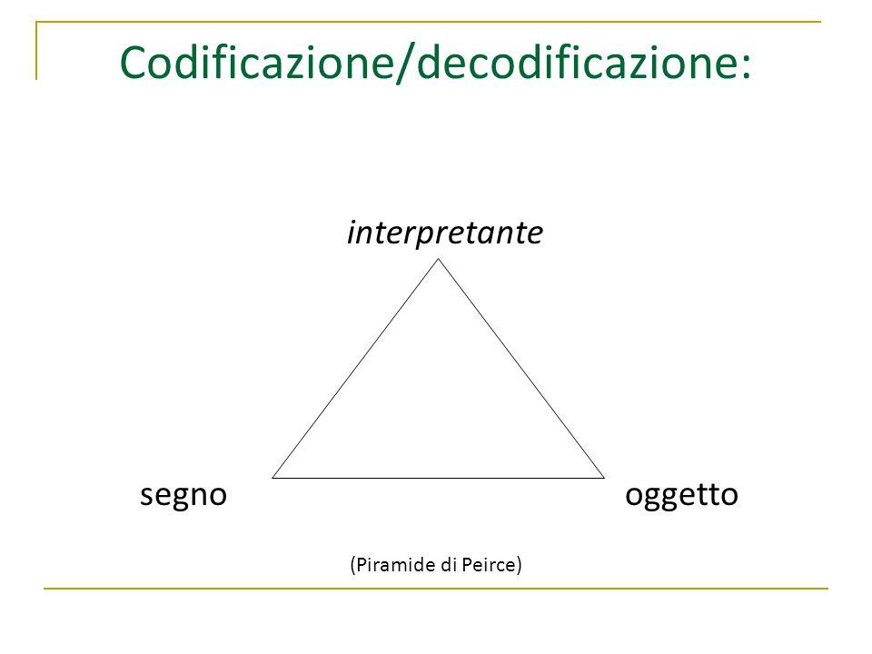 Codificazione/decodificazione: interpretante segno oggetto (Piramide di Peirce)