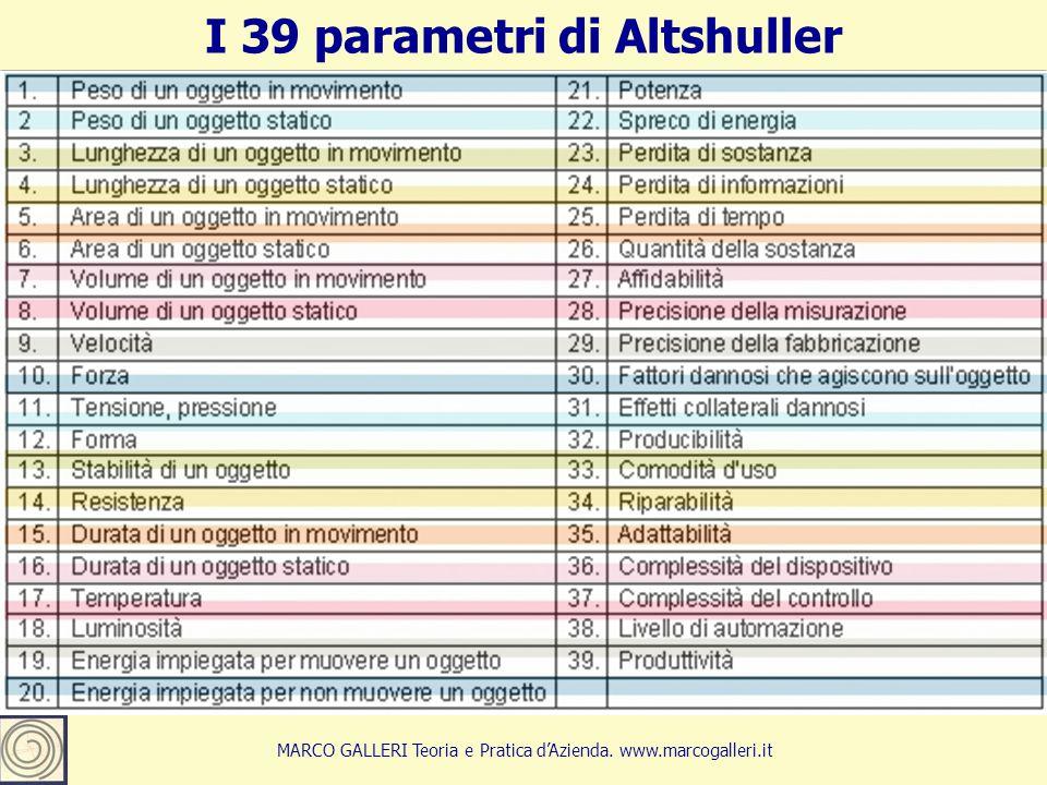 I 39 parametri di Altshuller 11 MARCO GALLERI Teoria e Pratica d'Azienda. www.marcogalleri.it