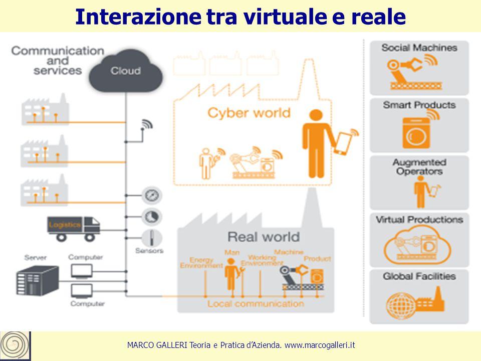 Interazione tra virtuale e reale 19 MARCO GALLERI Teoria e Pratica d'Azienda. www.marcogalleri.it
