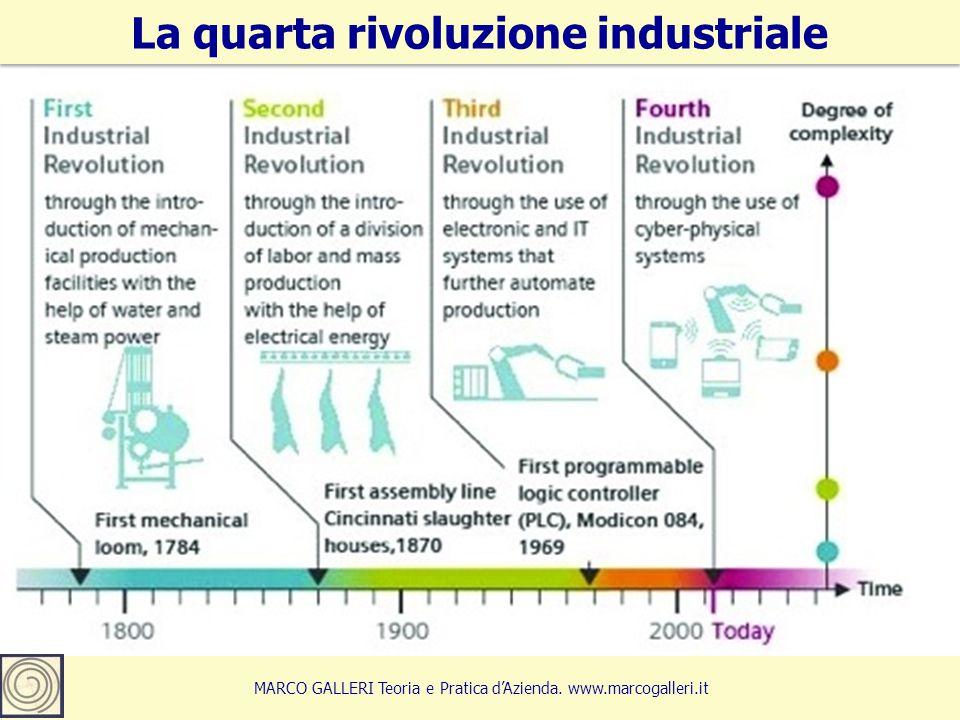 5 La quarta rivoluzione industriale MARCO GALLERI Teoria e Pratica d'Azienda. www.marcogalleri.it