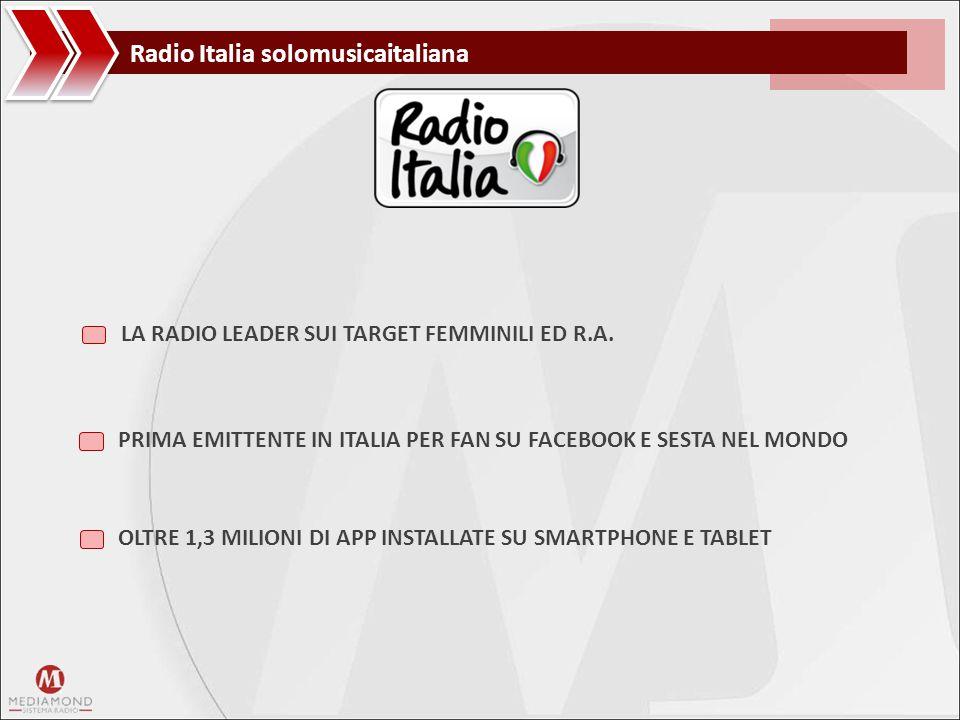 LA RADIO LEADER SUI TARGET FEMMINILI ED R.A. PRIMA EMITTENTE IN ITALIA PER FAN SU FACEBOOK E SESTA NEL MONDO OLTRE 1,3 MILIONI DI APP INSTALLATE SU SM