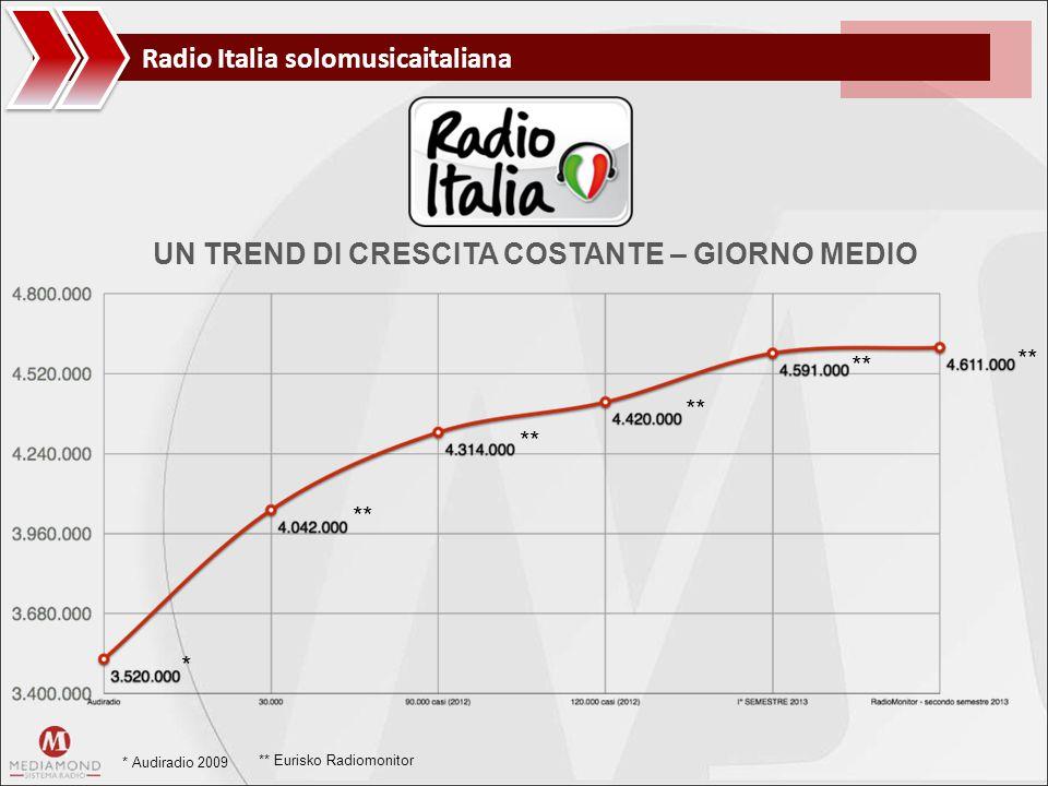 Radio Italia solomusicaitaliana UN TREND DI CRESCITA COSTANTE – GIORNO MEDIO * Audiradio 2009 ** Eurisko Radiomonitor * **