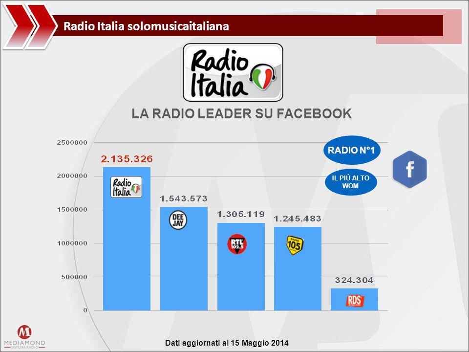 Radio Italia solomusicaitaliana fonte dati: facebook 2 aprile 2014 RADIO N°1 IL PIÙ ALTO WOM LA RADIO LEADER SU FACEBOOK Dati aggiornati al 15 Maggio 2014