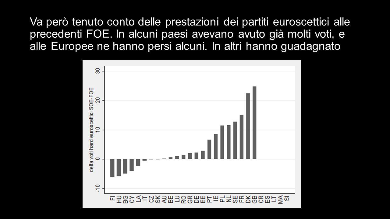 Va però tenuto conto delle prestazioni dei partiti euroscettici alle precedenti FOE.