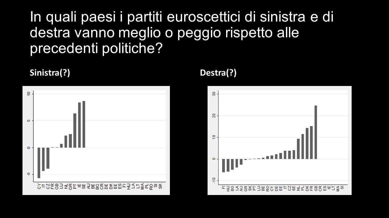 In quali paesi i partiti euroscettici di sinistra e di destra vanno meglio o peggio rispetto alle precedenti politiche.