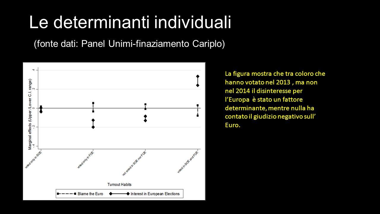 Le determinanti individuali (fonte dati: Panel Unimi-finaziamento Cariplo) La figura mostra che tra coloro che hanno votato nel 2013, ma non nel 2014 il disinteresse per l'Europa è stato un fattore determinante, mentre nulla ha contato il giudizio negativo sull' Euro.