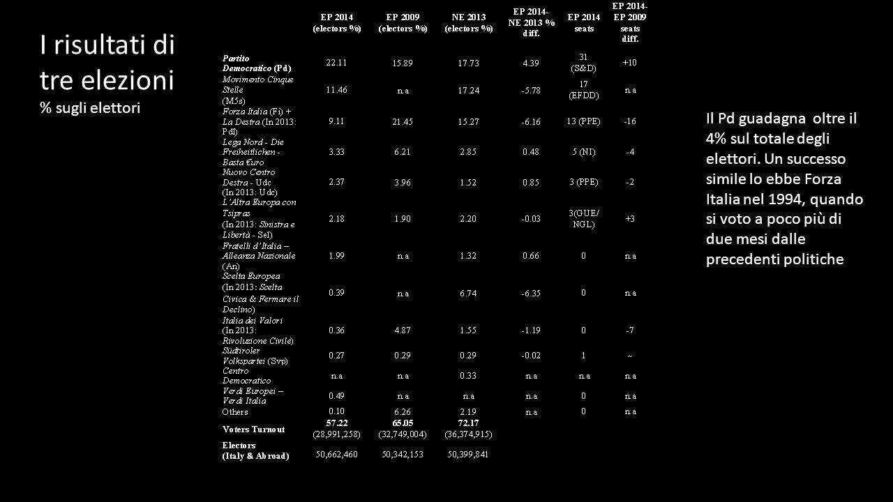 I risultati di tre elezioni % sugli elettori Il Pd guadagna oltre il 4% sul totale degli elettori.