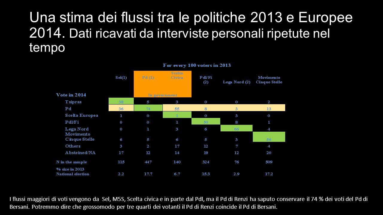 Una stima dei flussi tra le politiche 2013 e Europee 2014.