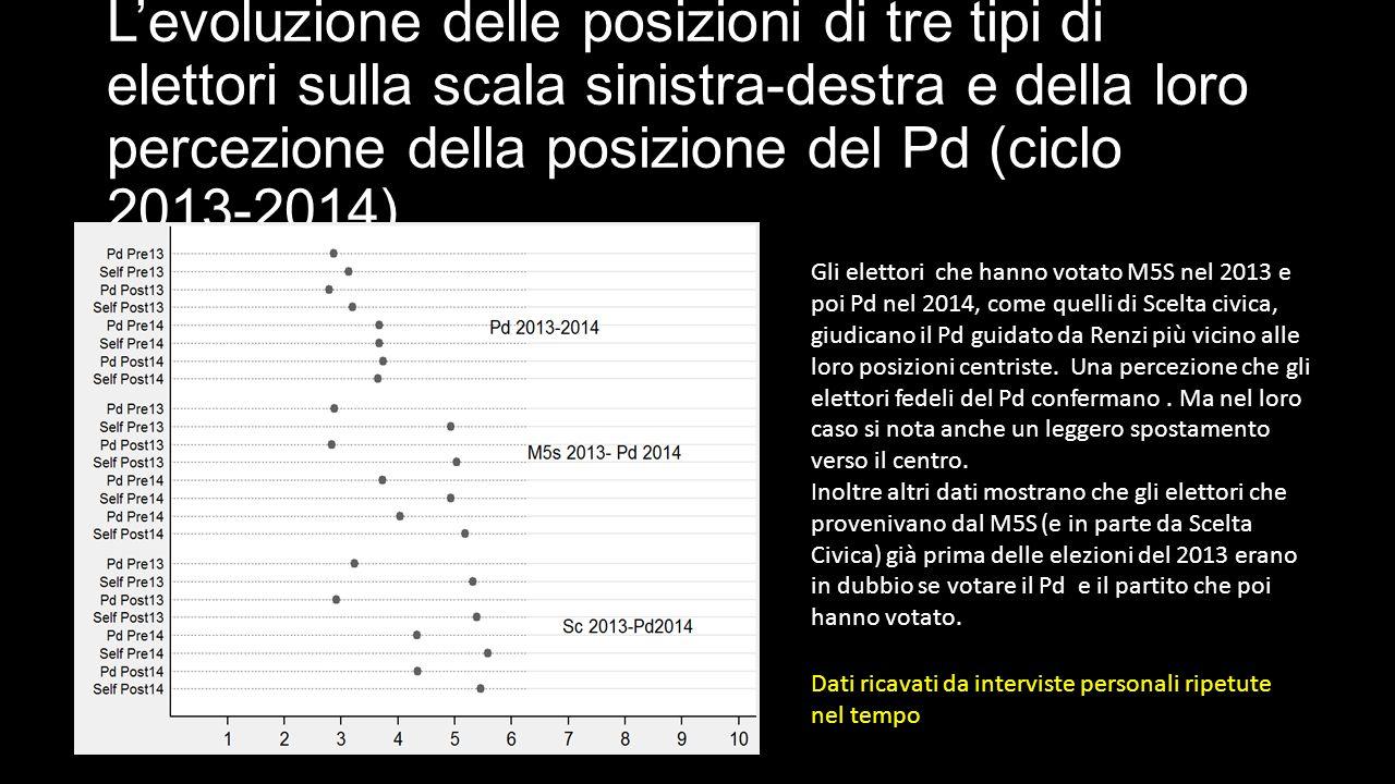 L'evoluzione delle posizioni di tre tipi di elettori sulla scala sinistra-destra e della loro percezione della posizione del Pd (ciclo 2013-2014) Gli elettori che hanno votato M5S nel 2013 e poi Pd nel 2014, come quelli di Scelta civica, giudicano il Pd guidato da Renzi più vicino alle loro posizioni centriste.