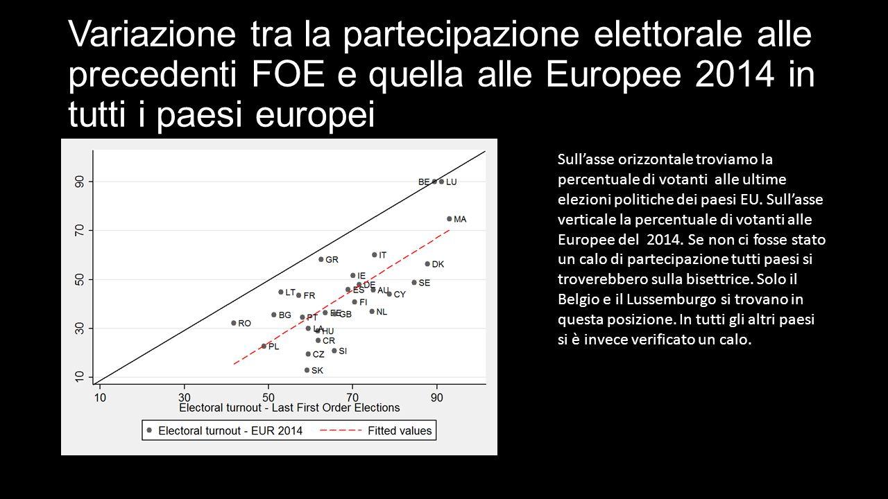 Variazione tra la partecipazione elettorale alle precedenti FOE e quella alle Europee 2014 in tutti i paesi europei Sull'asse orizzontale troviamo la percentuale di votanti alle ultime elezioni politiche dei paesi EU.