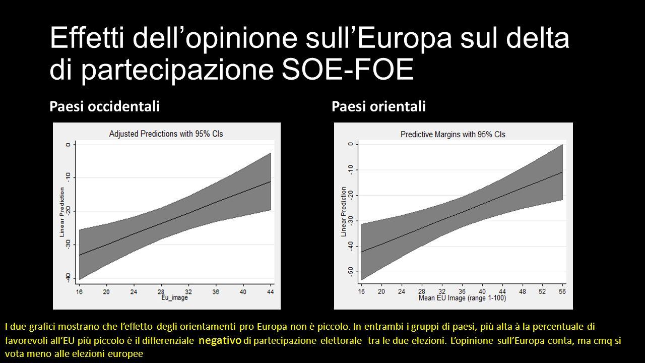 Effetti dell'opinione sull'Europa sul delta di partecipazione SOE-FOE Paesi occidentaliPaesi orientali I due grafici mostrano che l'effetto degli orientamenti pro Europa non è piccolo.