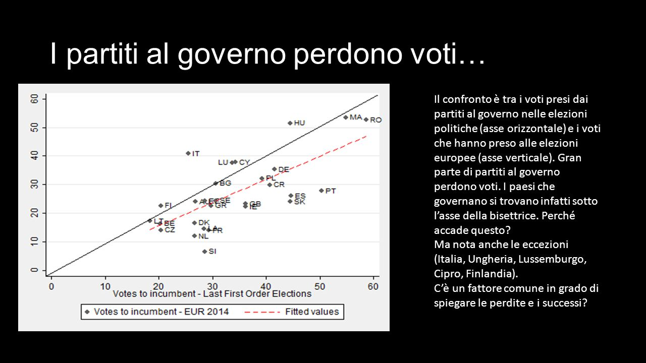 I partiti al governo perdono voti… Il confronto è tra i voti presi dai partiti al governo nelle elezioni politiche (asse orizzontale) e i voti che hanno preso alle elezioni europee (asse verticale).