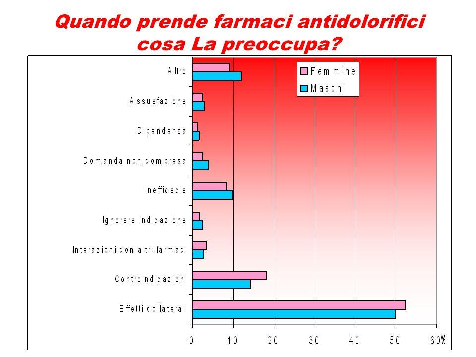 Quando prende farmaci antidolorifici c'è qualcosa che la preoccupa?