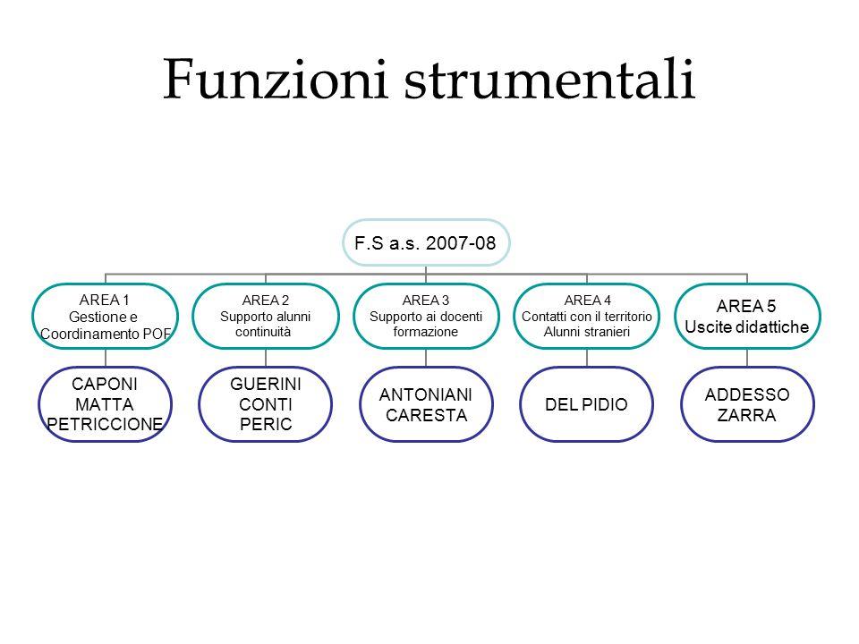 Funzioni strumentali F.S a.s.