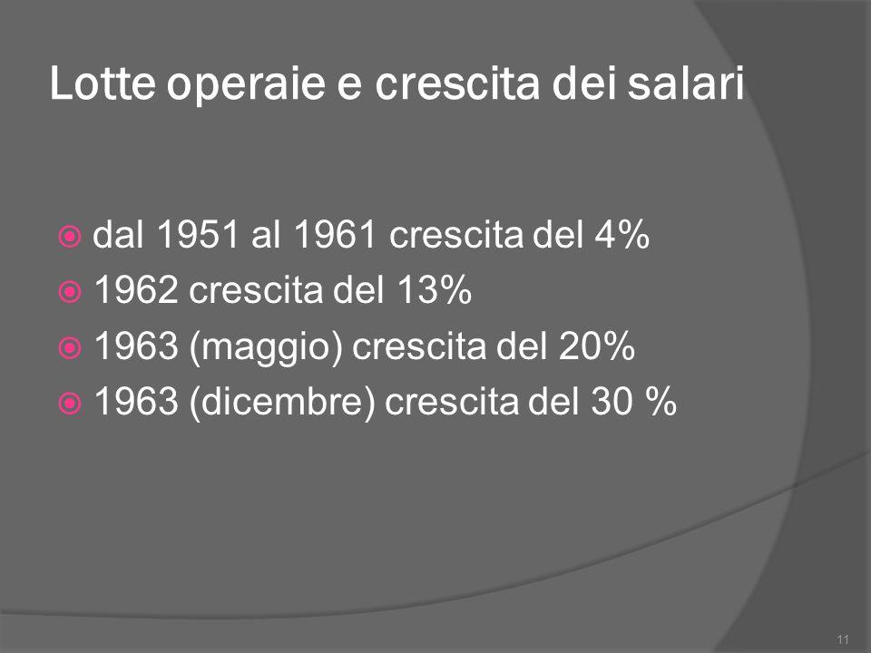 Lotte operaie e crescita dei salari  dal 1951 al 1961 crescita del 4%  1962 crescita del 13%  1963 (maggio) crescita del 20%  1963 (dicembre) cres