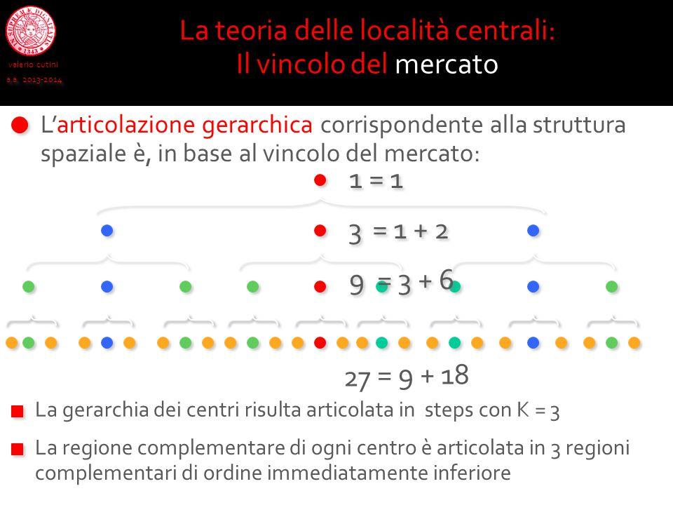 valerio cutini a.a. 2013-2014 La teoria delle località centrali: Il vincolo del mercato L'articolazione gerarchica corrispondente alla struttura spazi