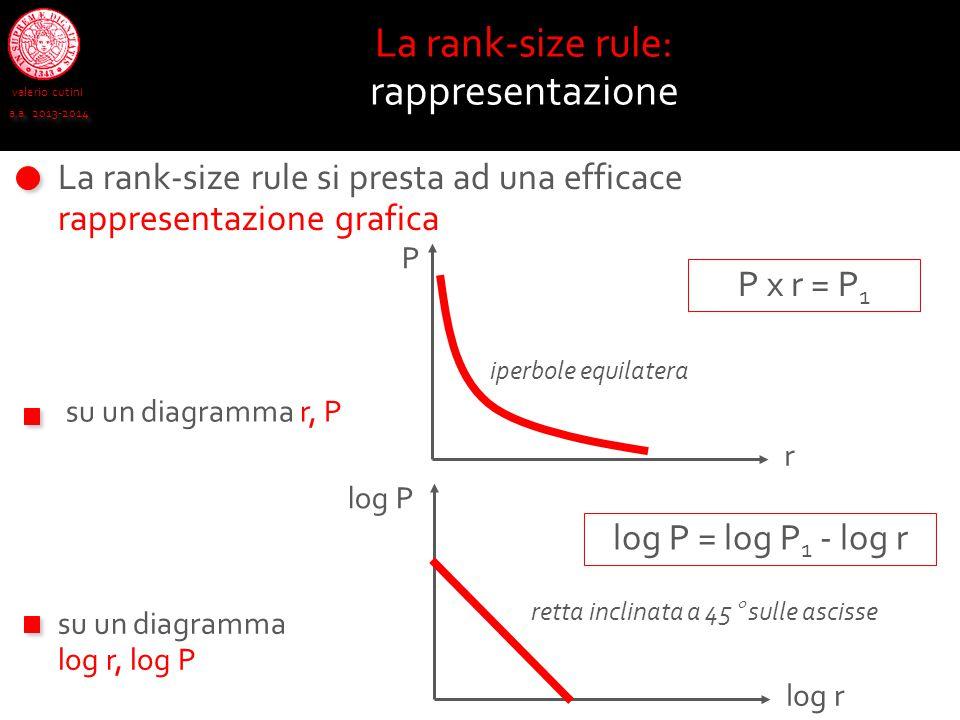 valerio cutini a.a. 2013-2014 La rank-size rule: rappresentazione La rank-size rule si presta ad una efficace rappresentazione grafica su un diagramma