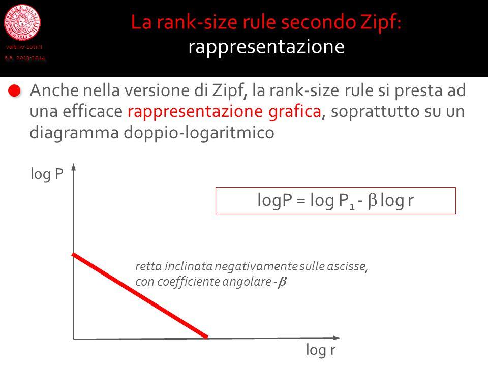 valerio cutini a.a. 2013-2014 La rank-size rule secondo Zipf: rappresentazione Anche nella versione di Zipf, la rank-size rule si presta ad una effica