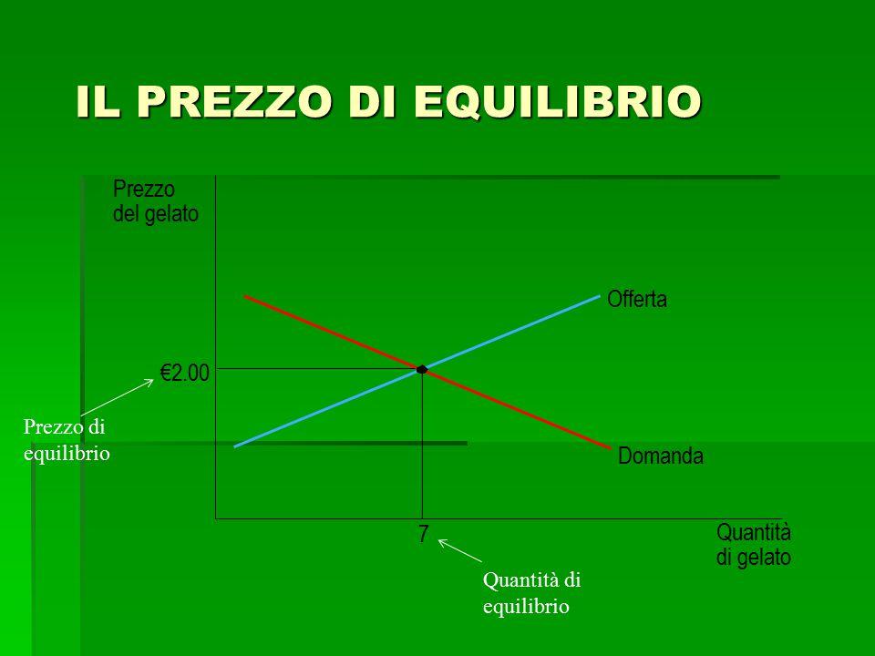 IL PREZZO DI EQUILIBRIO Prezzo del gelato €2.00 7 Quantità di gelato Offerta Domanda Prezzo di equilibrio Quantità di equilibrio