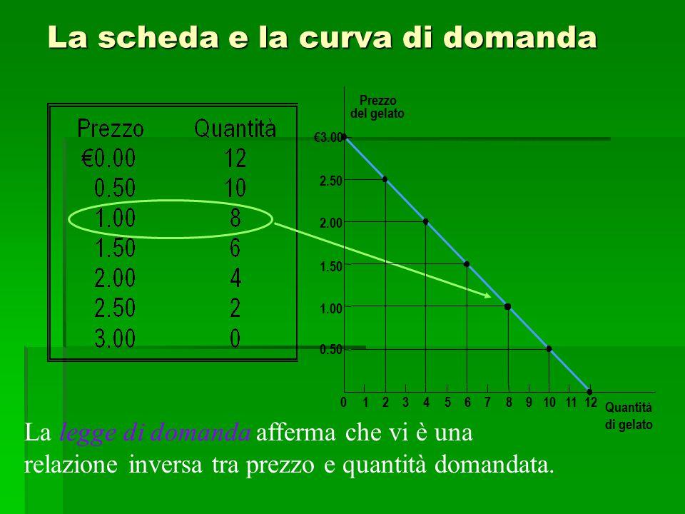 La scheda e la curva di domanda Prezzo del gelato 1.50 2.00 2.50 €3.00 1.00 0.50 0123456789101112 Quantità di gelato La legge di domanda afferma che v