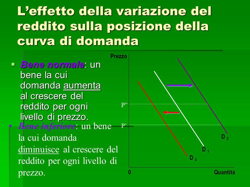 L'effetto della variazione del reddito sulla posizione della curva di domanda  Bene normale: un bene la cui domanda aumenta al crescere del reddito p