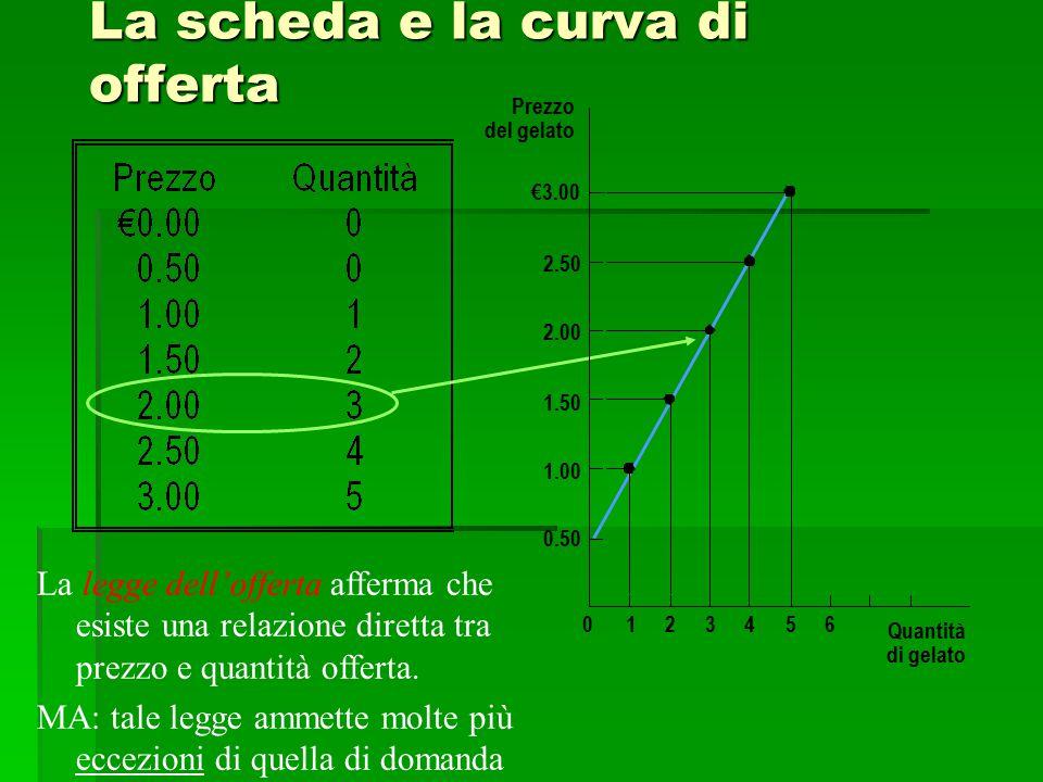 La scheda e la curva di offerta Prezzo del gelato 1.50 2.00 2.50 €3.00 1.00 0.50 0123456 Quantità di gelato La legge dell'offerta afferma che esiste u