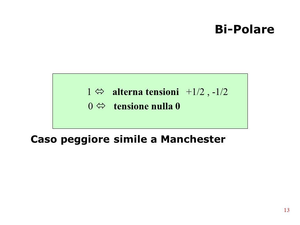 Bi-Polare Caso peggiore simile a Manchester 13 1  alterna tensioni +1/2, -1/2 0  tensione nulla 0