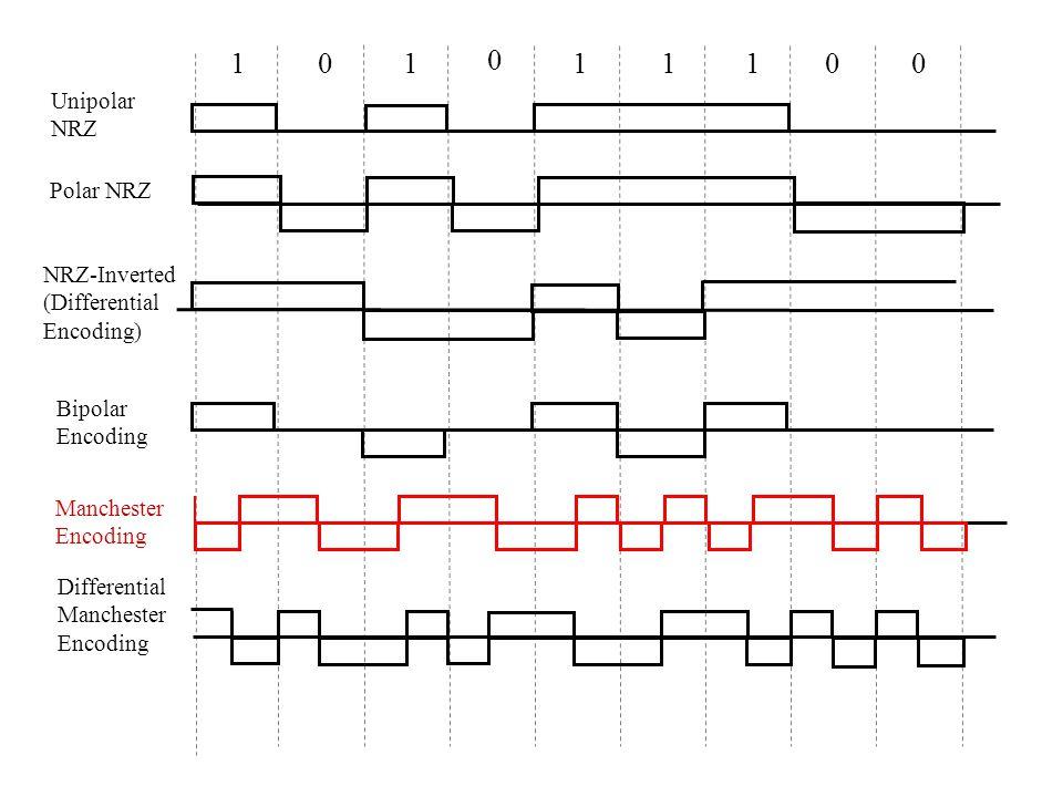 101 0 11001 Unipolar NRZ NRZ-Inverted (Differential Encoding) Bipolar Encoding Differential Manchester Encoding Polar NRZ Manchester Encoding