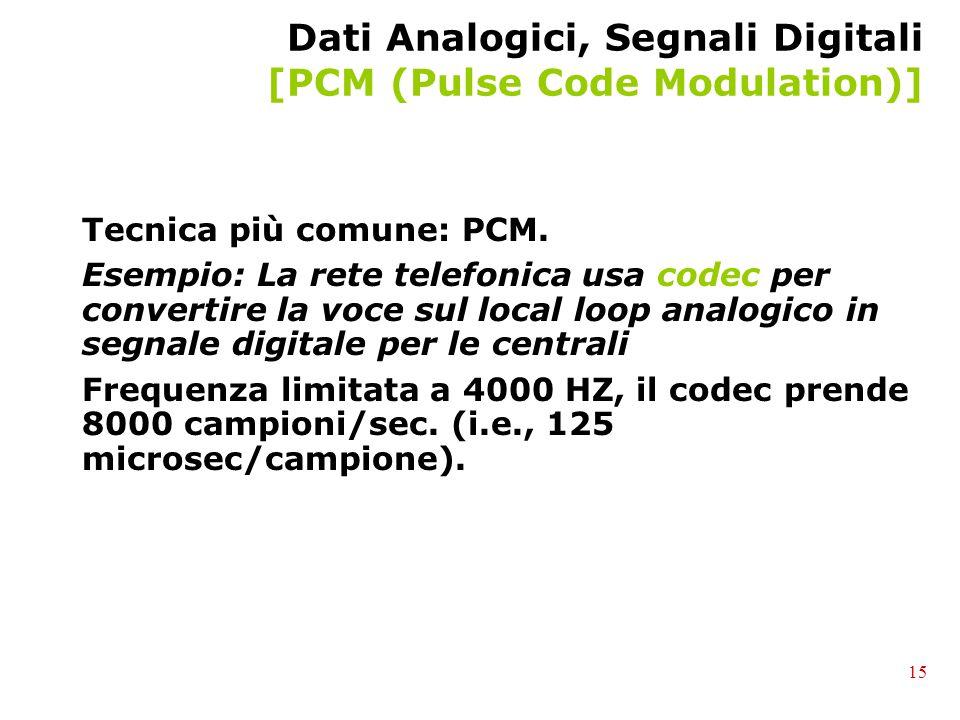 Dati Analogici, Segnali Digitali [PCM (Pulse Code Modulation)] Tecnica più comune: PCM. Esempio: La rete telefonica usa codec per convertire la voce s