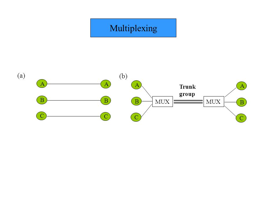 B B C C A A B C A B C A MUX (a) (b) Trunk group Multiplexing