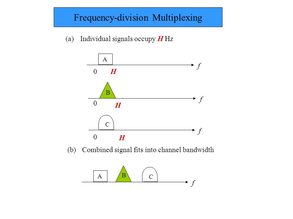 A C B f C f B f A f H H H 0 0 0 (a) Individual signals occupy H Hz (b) Combined signal fits into channel bandwidth Frequency-division Multiplexing