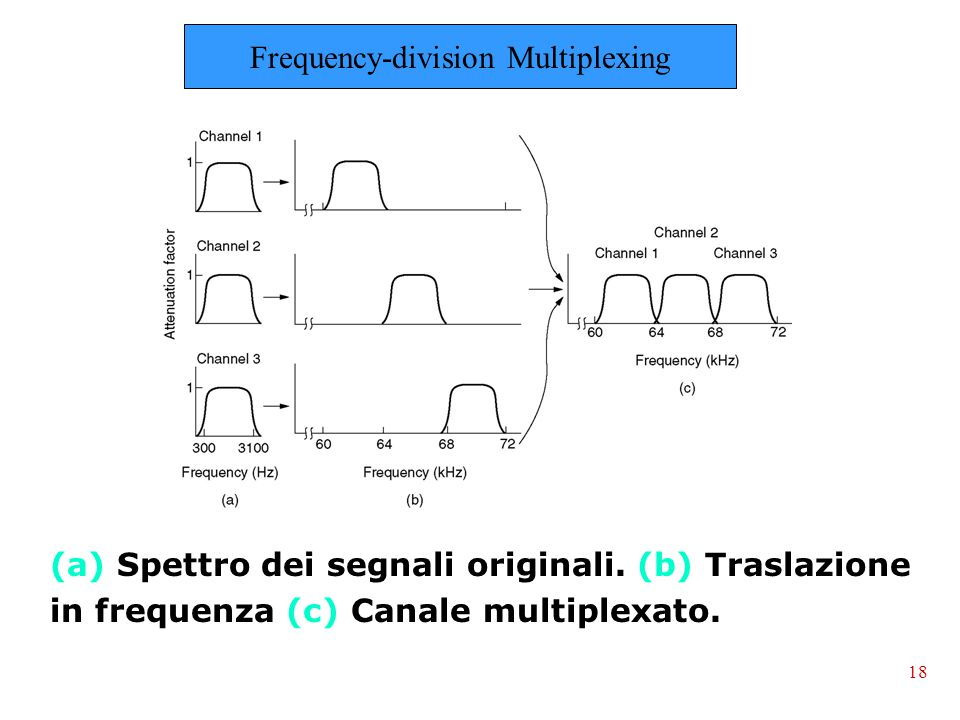 (a) Spettro dei segnali originali.(b) Traslazione in frequenza (c) Canale multiplexato.