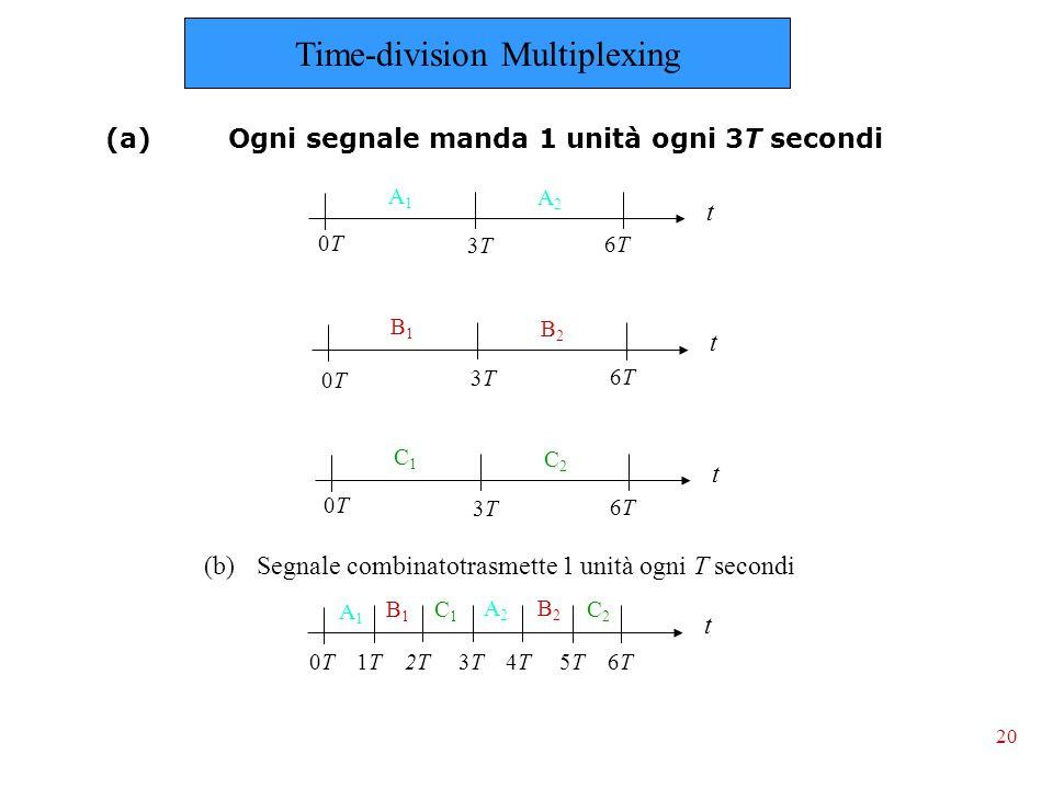 (a) Ogni segnale manda 1 unità ogni 3T secondi 20 (b) Segnale combinatotrasmette 1 unità ogni T secondi t A1A1 A2A2 t B1B1 B2B2 t C1C1 C2C2 3T3T 0T0T