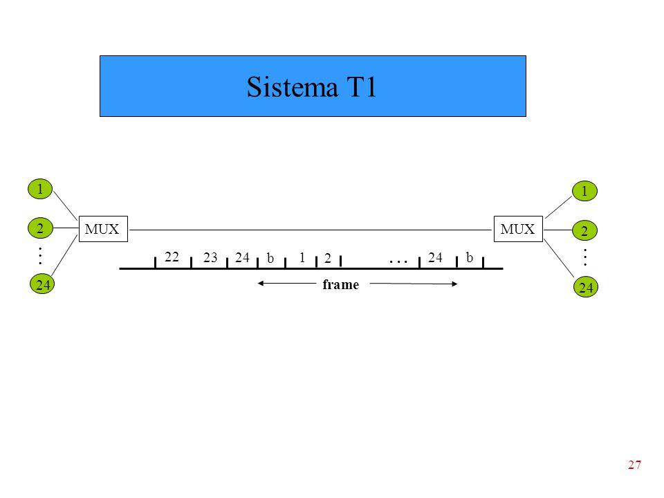 27 2 24 1 MUX 1 2 24 b1 2...b 23 22 frame 24... Sistema T1