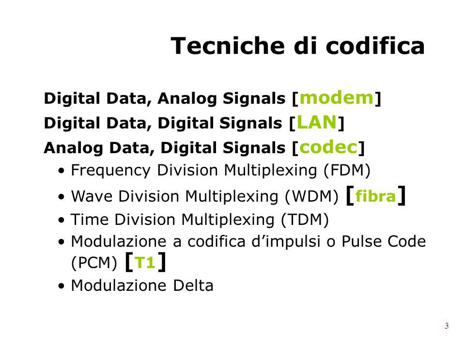 Tecniche di codifica Digital Data, Analog Signals [ modem ] Digital Data, Digital Signals [ LAN ] Analog Data, Digital Signals [ codec ] Frequency Division Multiplexing (FDM) Wave Division Multiplexing (WDM) [ fibra ] Time Division Multiplexing (TDM) Modulazione a codifica d'impulsi o Pulse Code (PCM) [ T1 ] Modulazione Delta 3