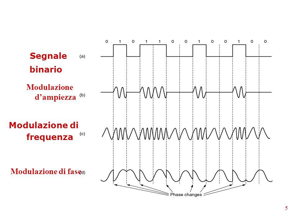 Segnale binario Modulazione di frequenza 5 Modulazione d'ampiezza Modulazione di fase