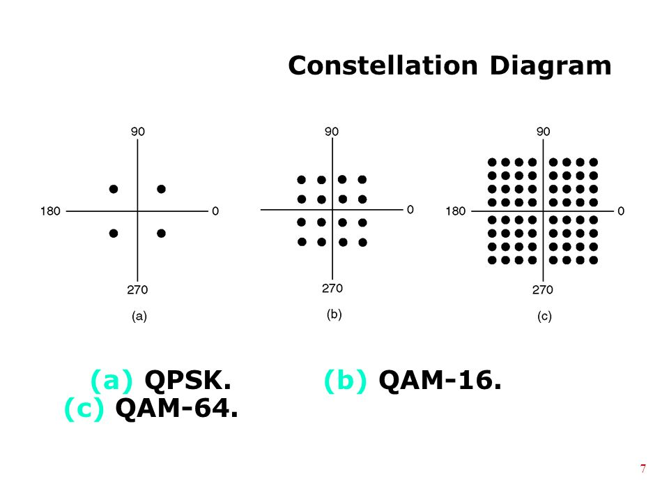 Constellation Diagram (a) QPSK. (b) QAM-16. (c) QAM-64. 7